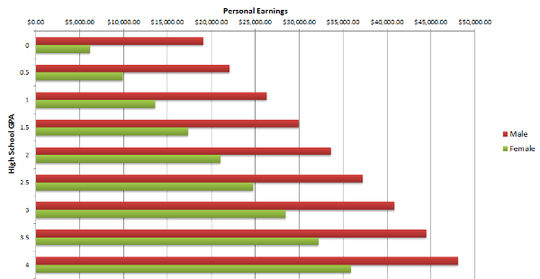GPA-Earnings-Chart-600x310